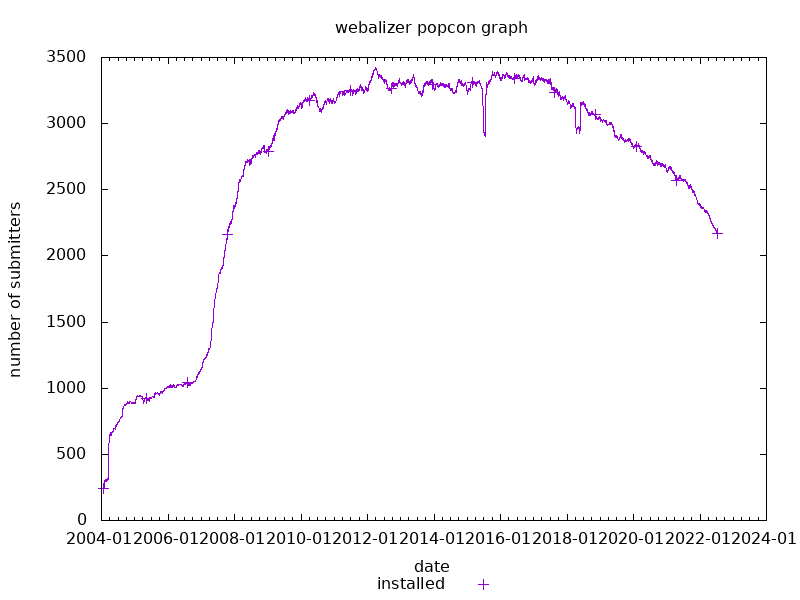 popcon graph for webalizer