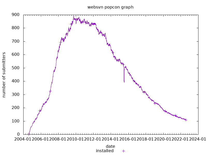 popcon graph for websvn