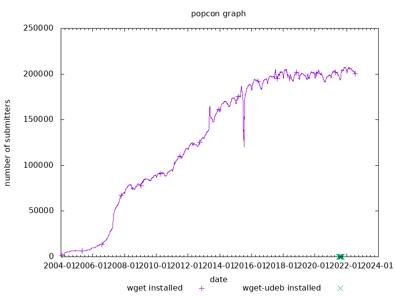 popcon graph for wget