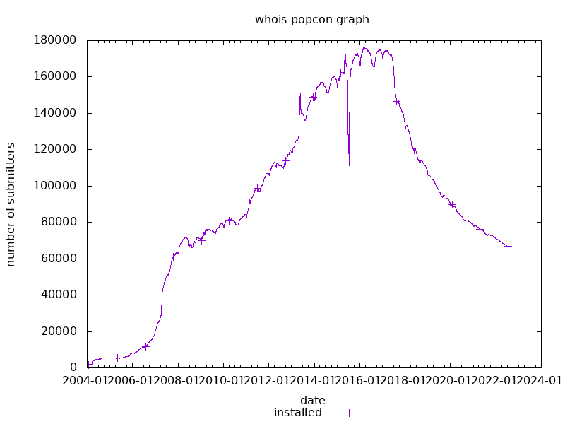 popcon graph for whois