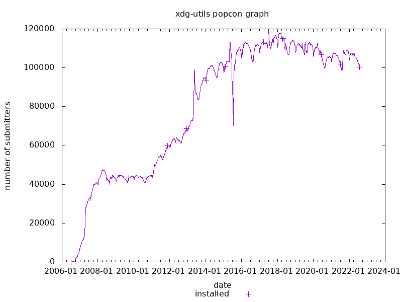 popcon graph for xdg-utils