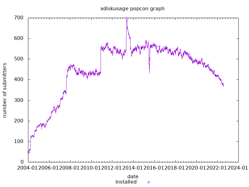 popcon graph for xdiskusage