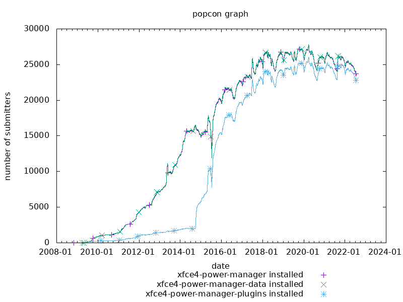popcon graph for xfce4-power-manager