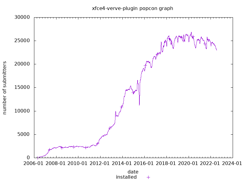 popcon graph for xfce4-verve-plugin