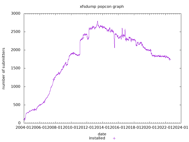 popcon graph for xfsdump