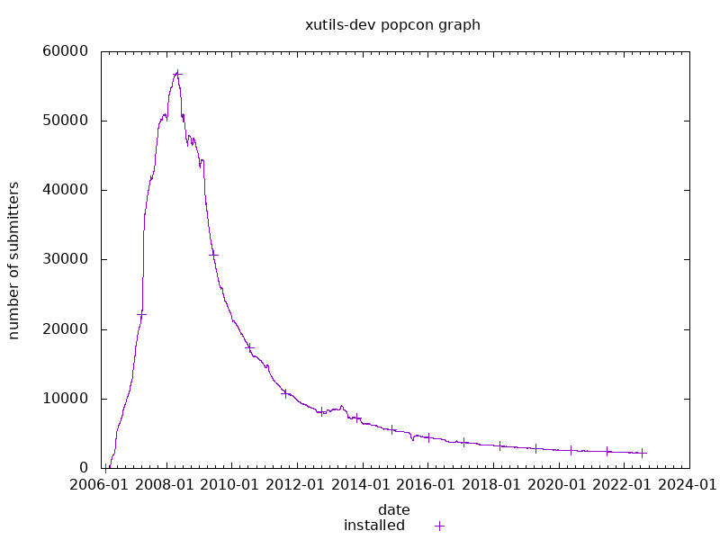 popcon graph for xutils-dev