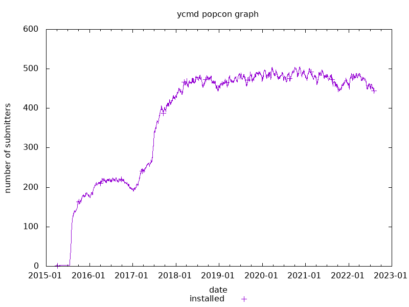 popcon graph for ycmd
