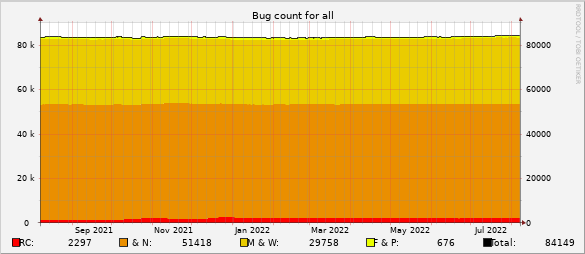 Bug count for all