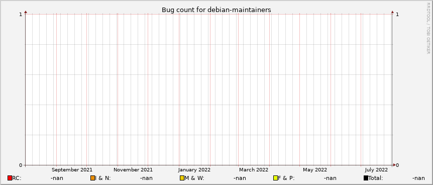 https://qa.debian.org/data/bts/graphs/d/debian-maintainers.png